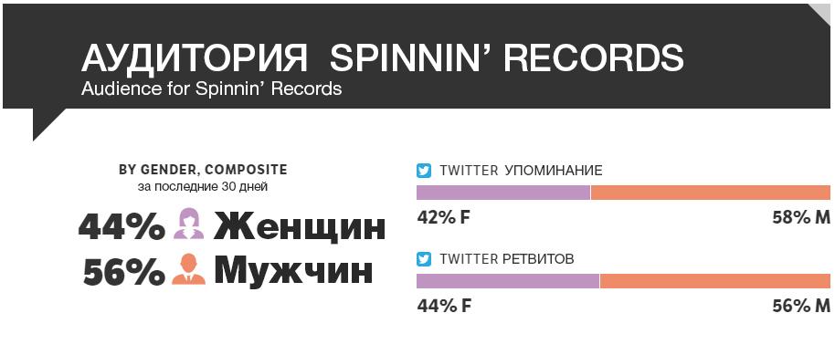 spinnin-records-%d1%81%d1%82%d0%b0%d1%82%d0%b8%d1%81%d1%82%d0%b8%d0%ba%d0%b0